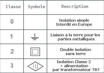 tableau symbole